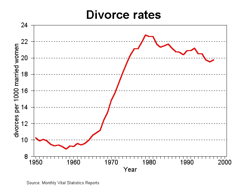 Divorce-rates