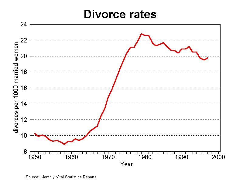 Divorce-rates